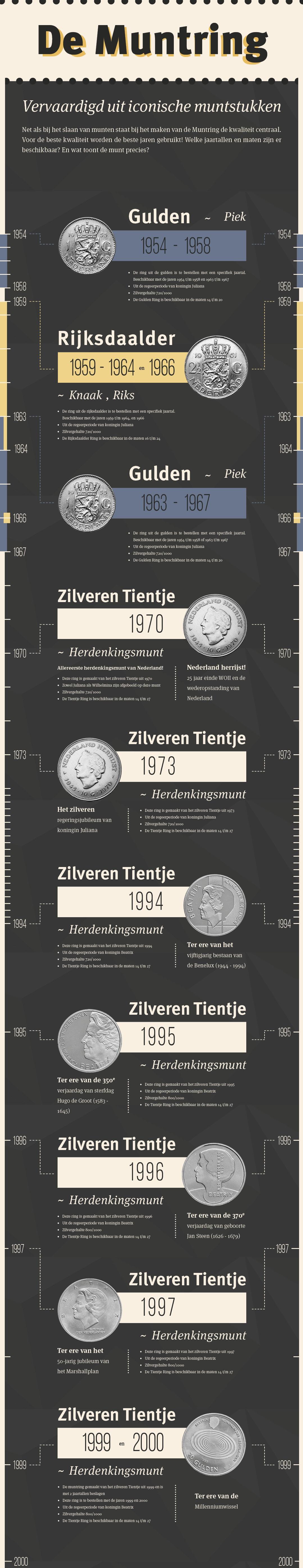 infographic Muntring