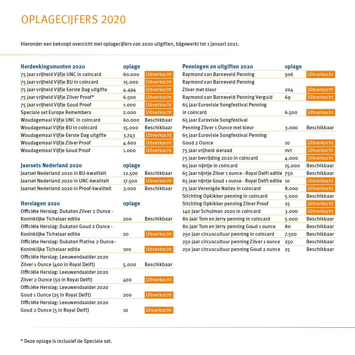 KNM - Oplagecijfers 2020